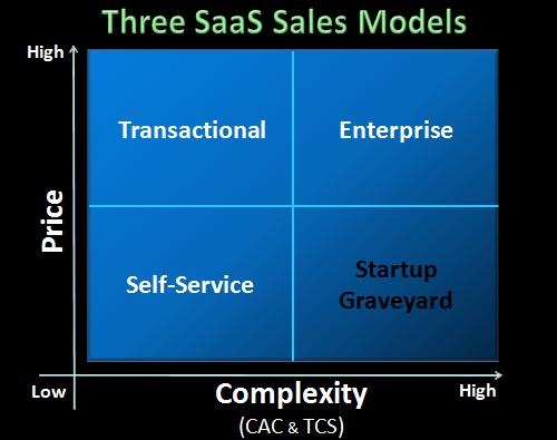 saas startup business model