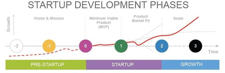startup stages