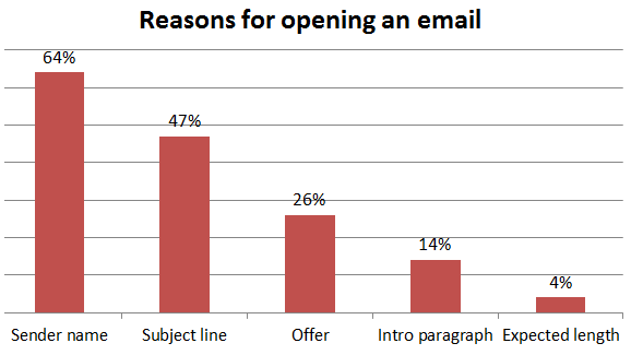 reasons-for-opening-an-email-2