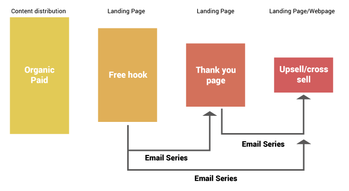 Fixing leaking conversion funnel