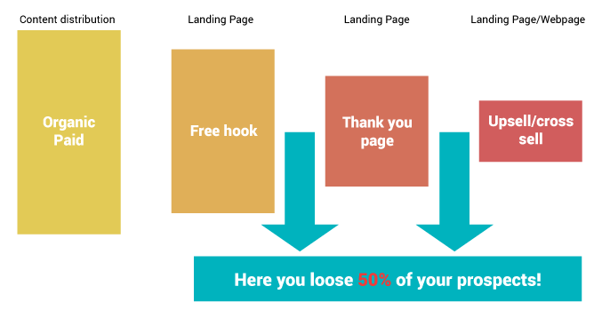 Leaking saas conversion-funnel
