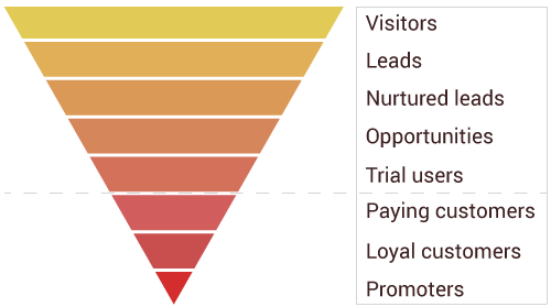 Saas conversion funnel stages