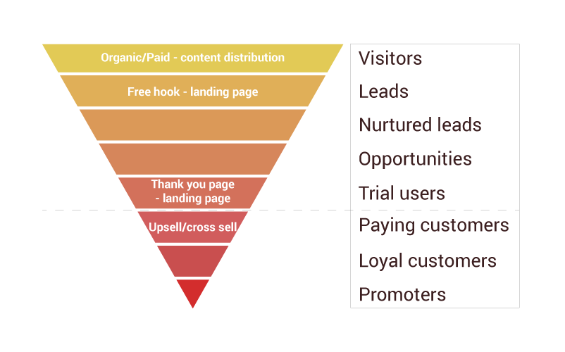 Leaking saas conversion funnel stages