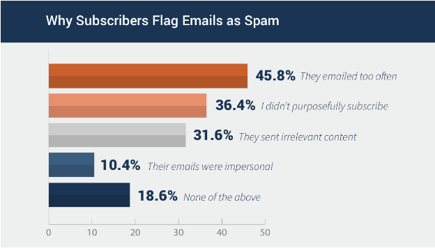 email send time optimization