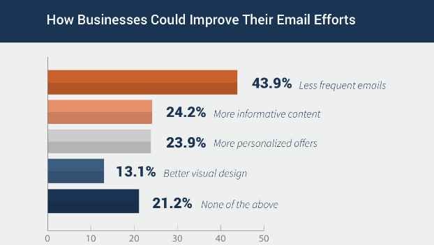email send time optimization - frequency