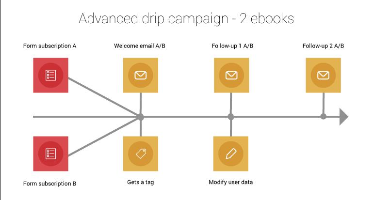 Advanced-drip-campaign-2-ebooks
