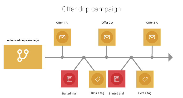 Offer-drip-campaign_very-advanced