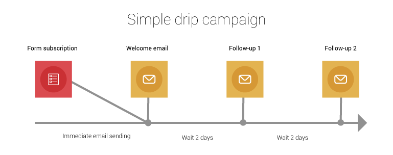 Image result for drip email campaign