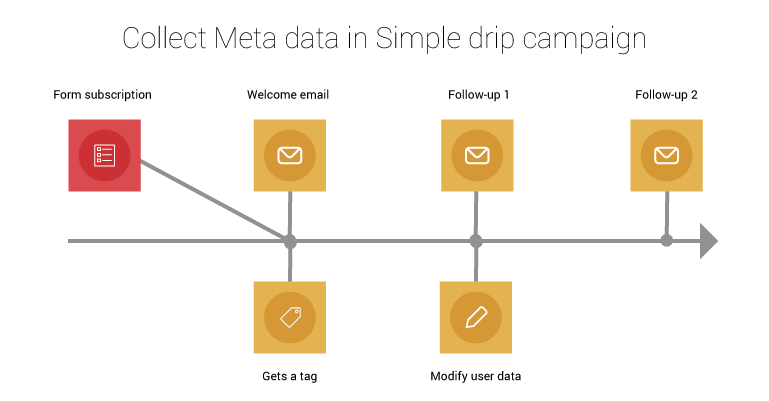Simple drip marketing example campaign with metadatata