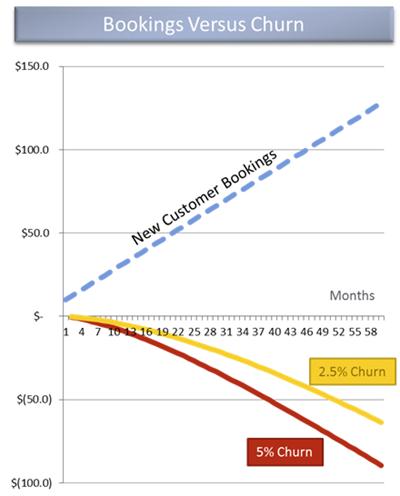 Customer acquisition vs churn