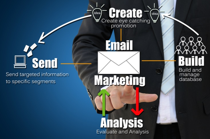 Target Customers Using Email Marketing