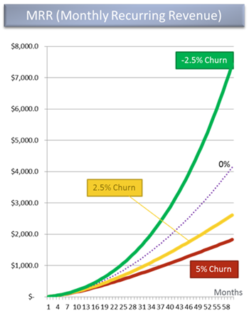 Negative SaaS churn rate
