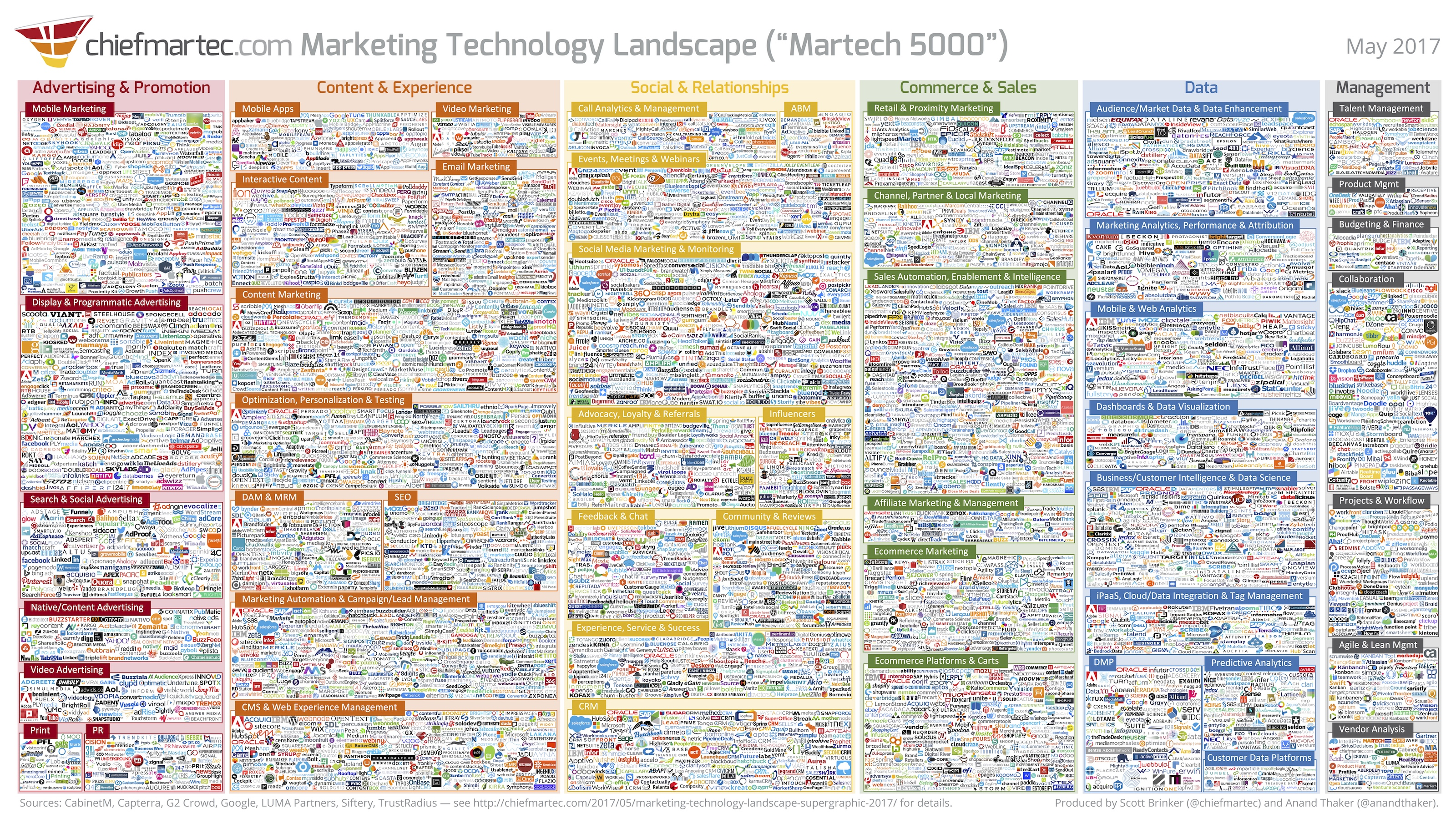 marketing technology landscape 2017