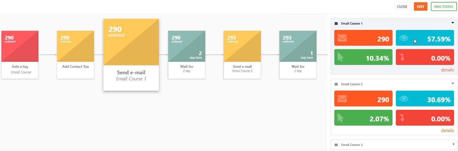 Workflow analytics