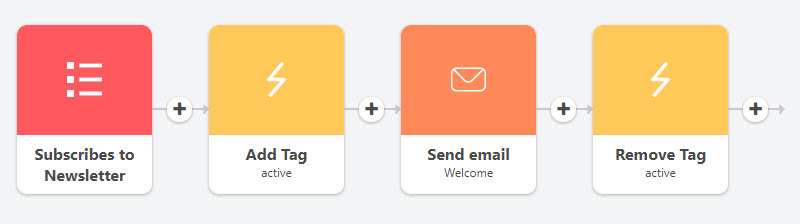 active tagging workflow