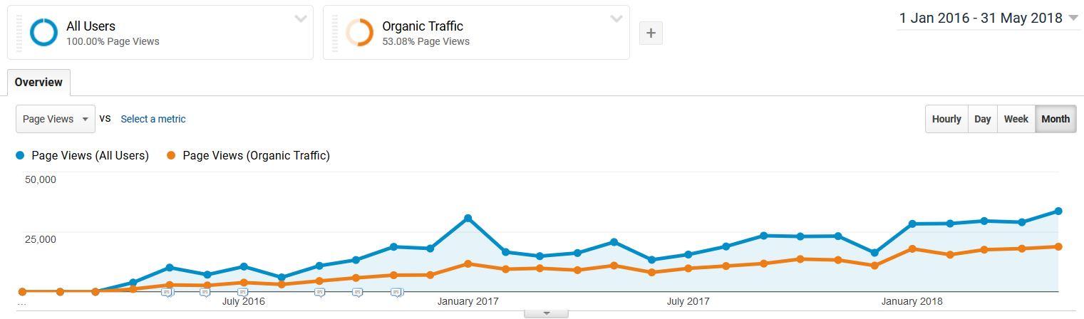 pitch organic traffic