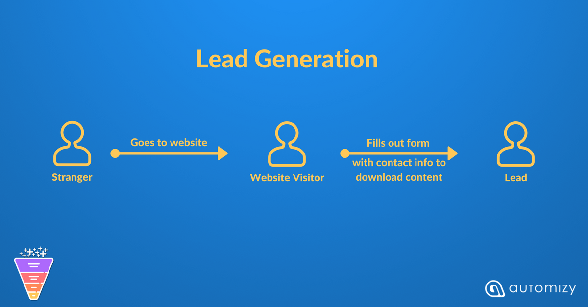 Flowchart explaining the process of lead generation