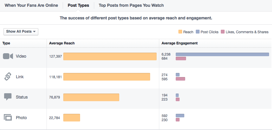 Engagement data of different post types for a Facebook page