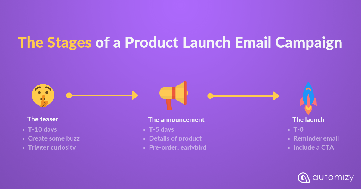 Flowchart about the Stages of Product Launch Email Campaign