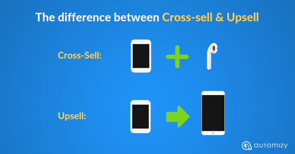 Graphics showing the difference between cross and upselling