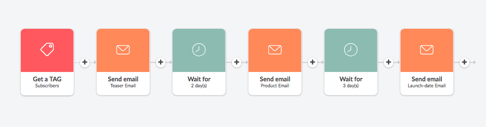 automated product launch email sequence example created in Automizy