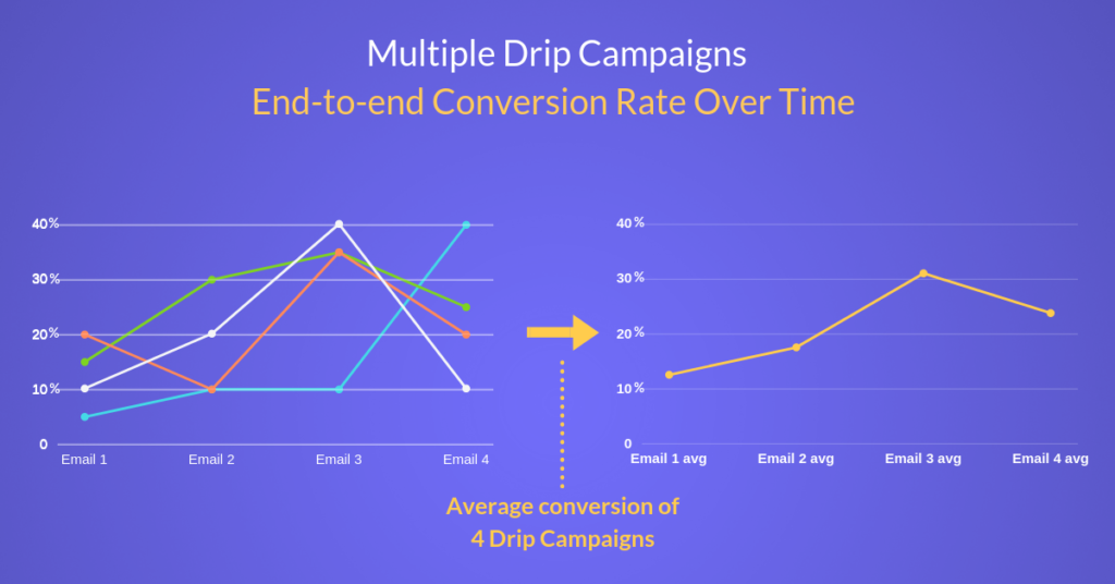 Multiple drip campaigns end-to-end conversion rate over time