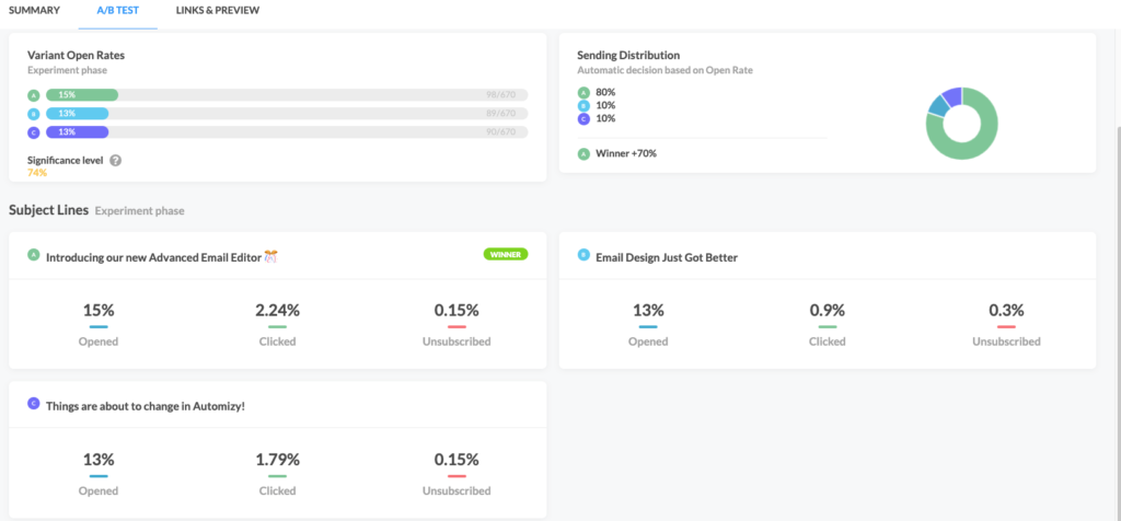 Automizy AB testing reporting dashboard