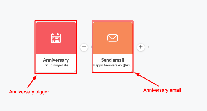 Real estate email campaign example in Automizy to trigger emails on anniversary date