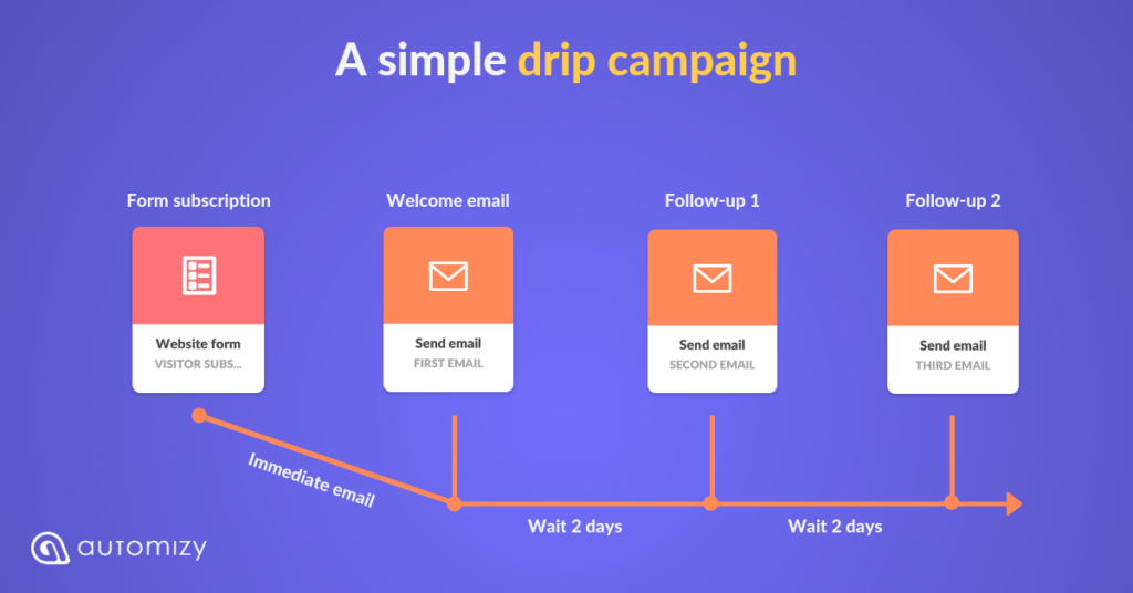 A simple drip campaign in Automizy