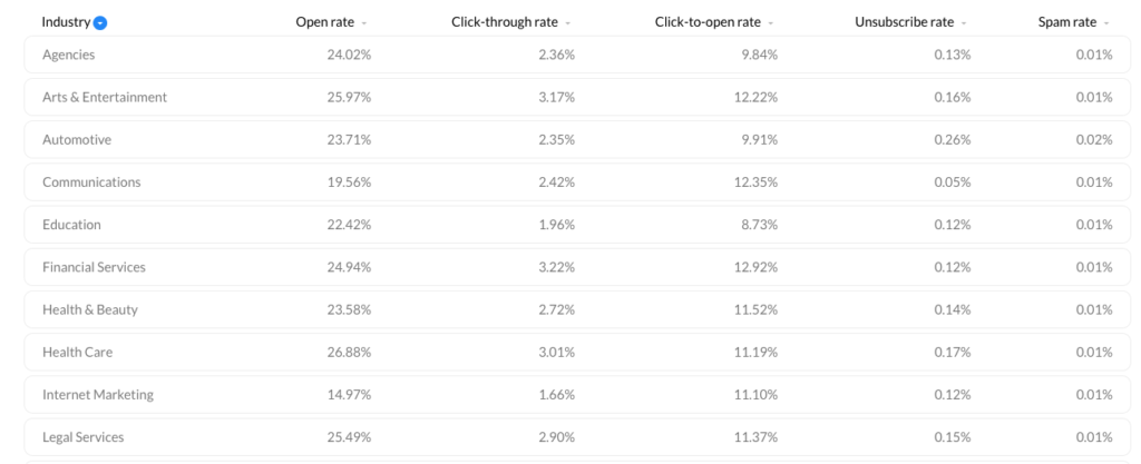Email marketing benchmark and average click-through rate