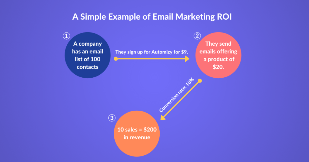 Email Marketing ROI describing picture