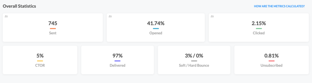 Email open rate analytics dashboard