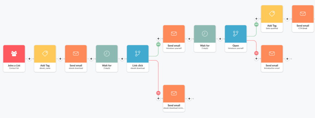 complete email marketing flowchart from Automizy