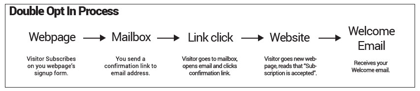 Double opt-in subscription process