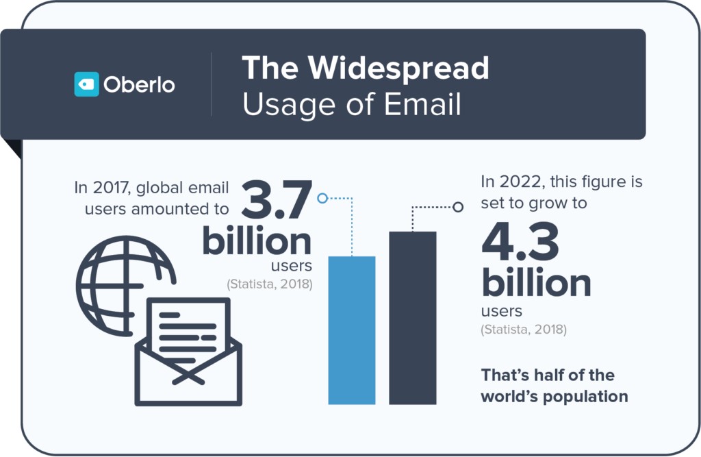 The Widespread usage of Email according to Oberlo