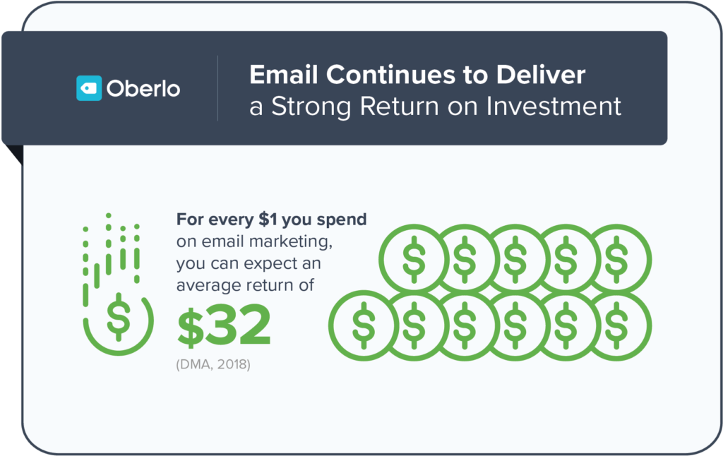 Return on investement for email marketing Oberlo