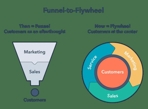 Comparison of funnel vs flywheel model