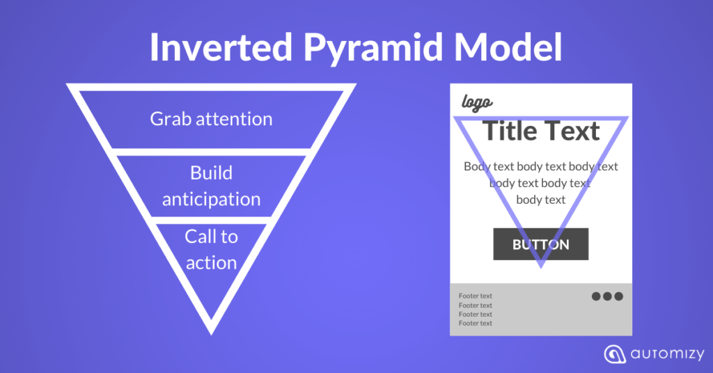 Inverted pyramid model to create focused email newsletter design