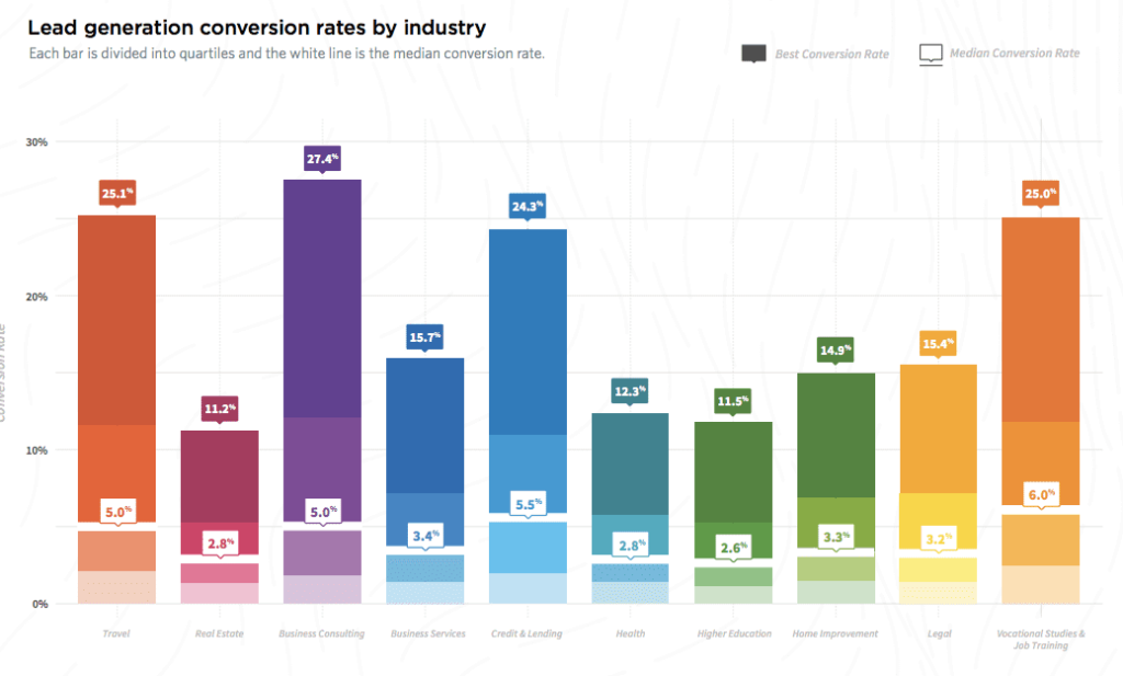 Lead generation conversion rate benchmarks
