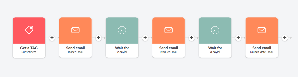 A visual example of an automated product launch email sequence created in Automizy