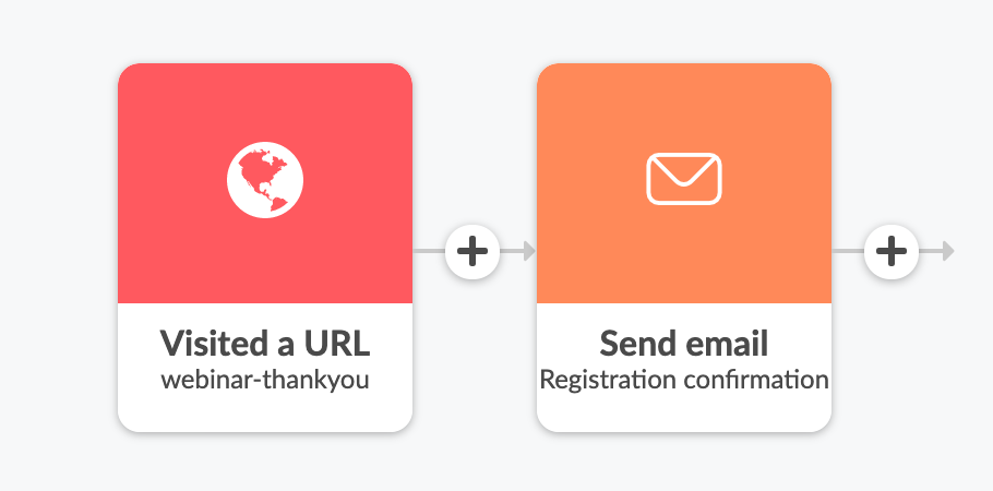 webinar confirmation email in automation