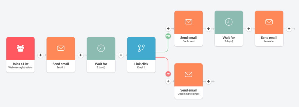 webinar email automation in Automizy
