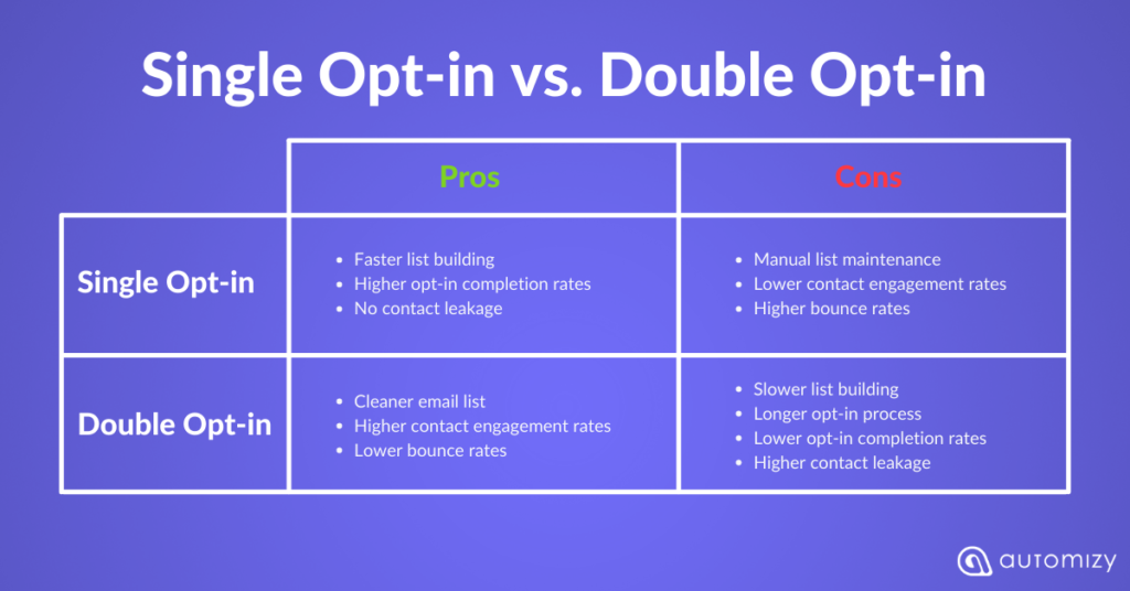 Single opt-in vs double opt-in and the pros and cons of each subscription process.