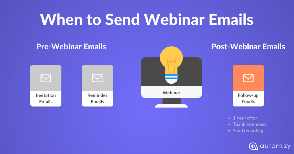 Post-webinar emails to send to your webinar registrants and attendees