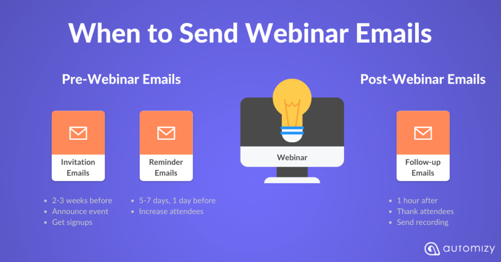 A webinar email sequence that includes invitation email with reminder email and post-webinar email