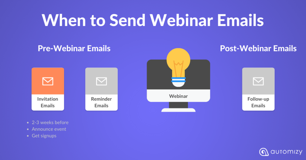 An illustration of when to send webinar invitation email