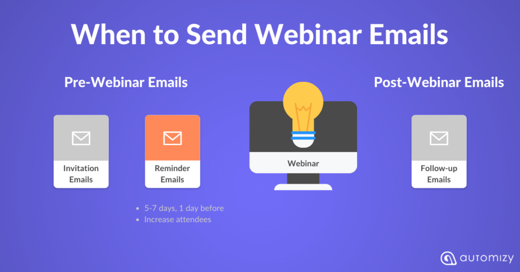 When to send a webinar reminder email to increase attendance rates