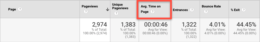 Google analytics average time on page