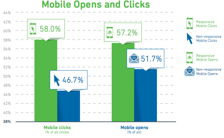 Email click rates from mobile users vs desktop users
