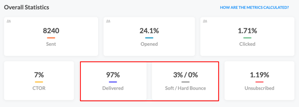 email metrics dashboard displaying deliverability rate and bounce rate